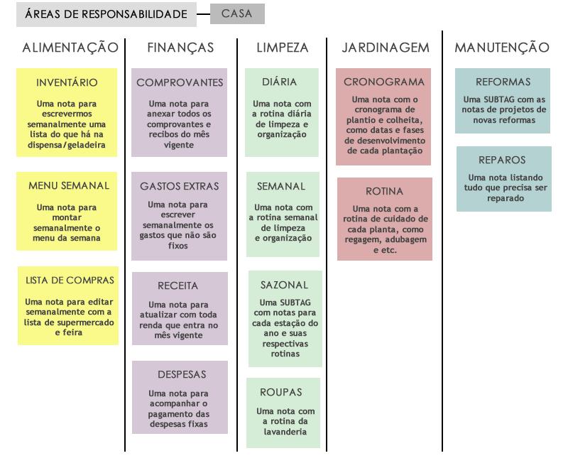 estrutura organização evernote